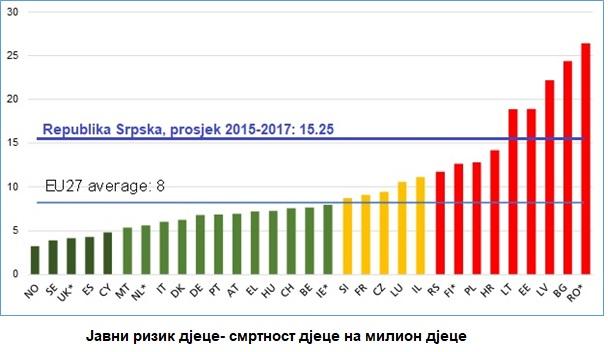 Нови ЕУ стандарди за безбједна возила су неопходни за смањене смртности дјеце у саобраћају